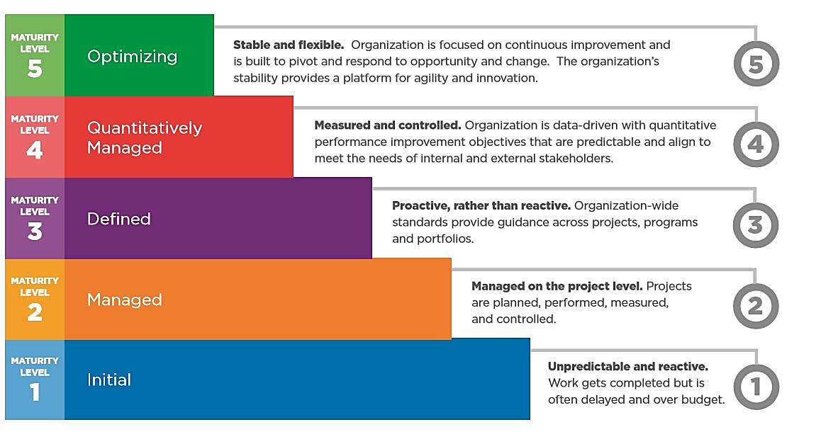CMMI Maturity Stages Defined