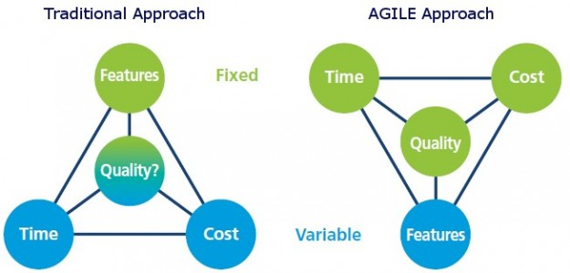 Traditional vs Agile